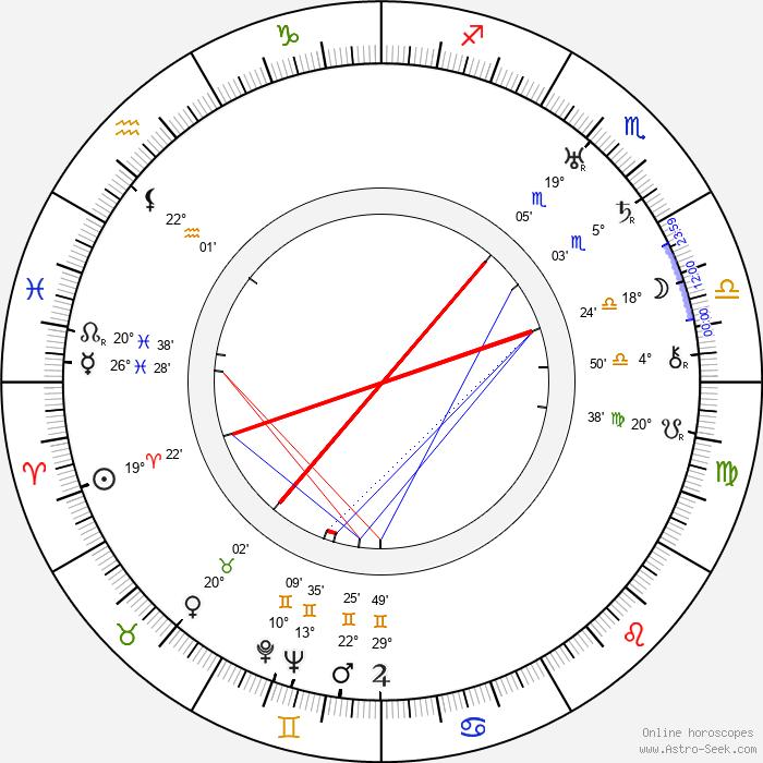 Erik Charell - Birth horoscope chart