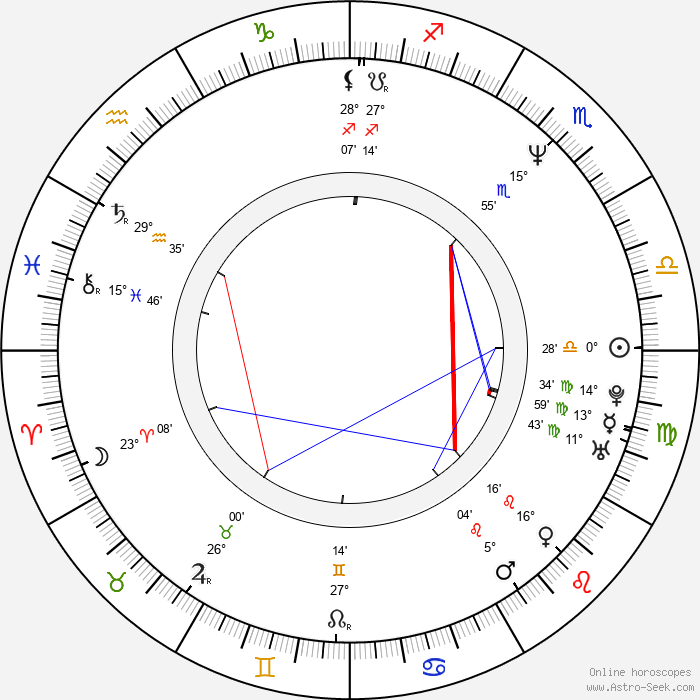 Erik Dellums - Birth horoscope chart