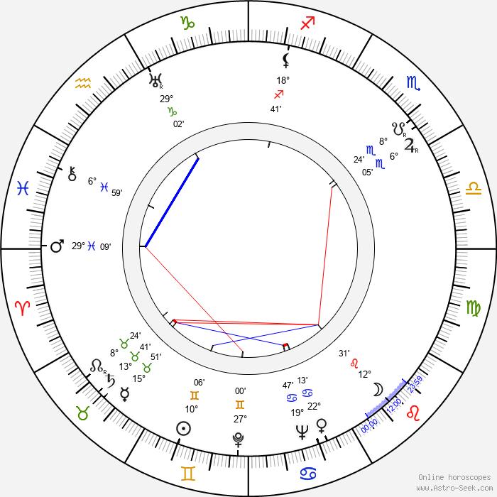 Erik Rolf - Birth horoscope chart