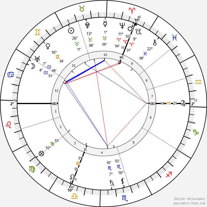 Erik Satie - Birth horoscope chart