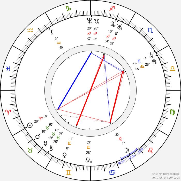 Erik Segerstedt - Birth horoscope chart