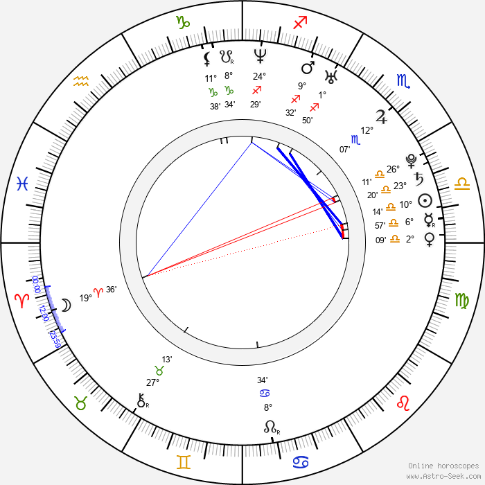 Erik von Detten - Birth horoscope chart