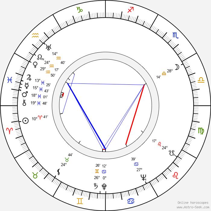 Erik Westerberg - Birth horoscope chart