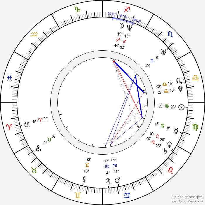 Erika Barkolová - Birth horoscope chart