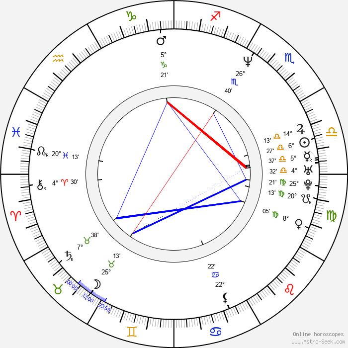 Erika Eleniak - Birth horoscope chart