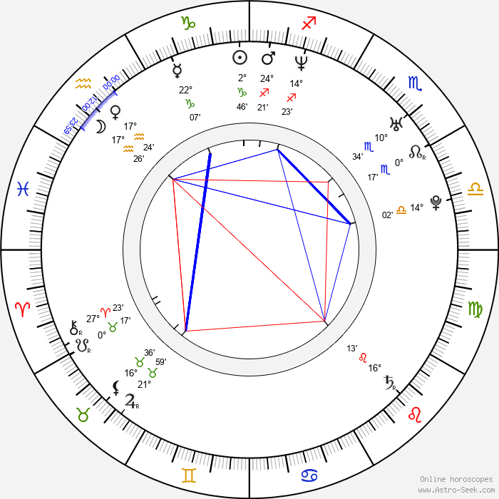 Erika Hníková - Birth horoscope chart