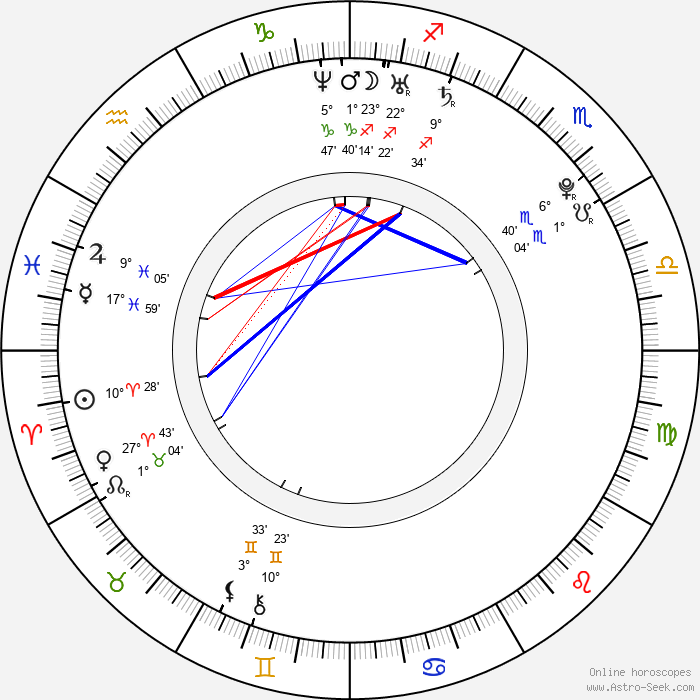 Erika Kozloková - Birth horoscope chart