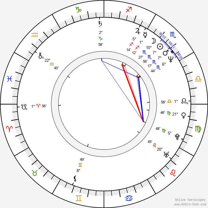 Eriko Hara - Birth horoscope chart