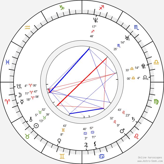 Erin Andrews - Birth horoscope chart