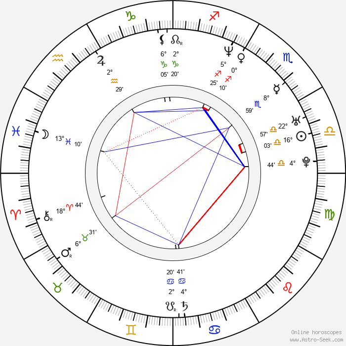 Erin Daniels - Birth horoscope chart