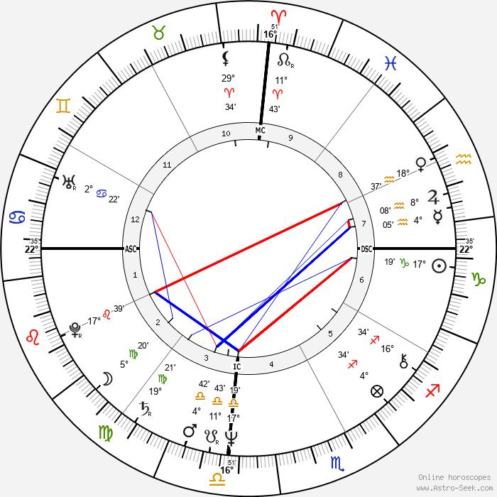 Erin Gray - Birth horoscope chart