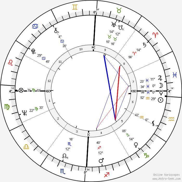 Erin Pizzey - Birth horoscope chart