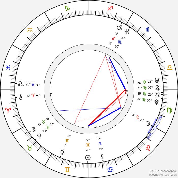 Erkan Aki - Birth horoscope chart