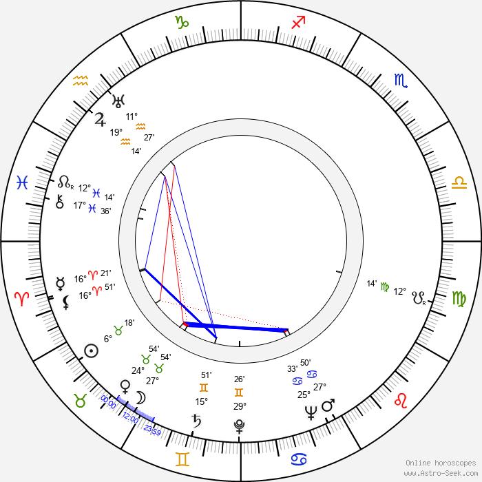 Erkki Hara - Birth horoscope chart