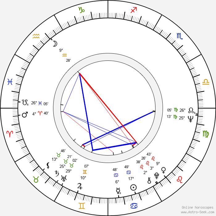 Erkki Kurenniemi - Birth horoscope chart