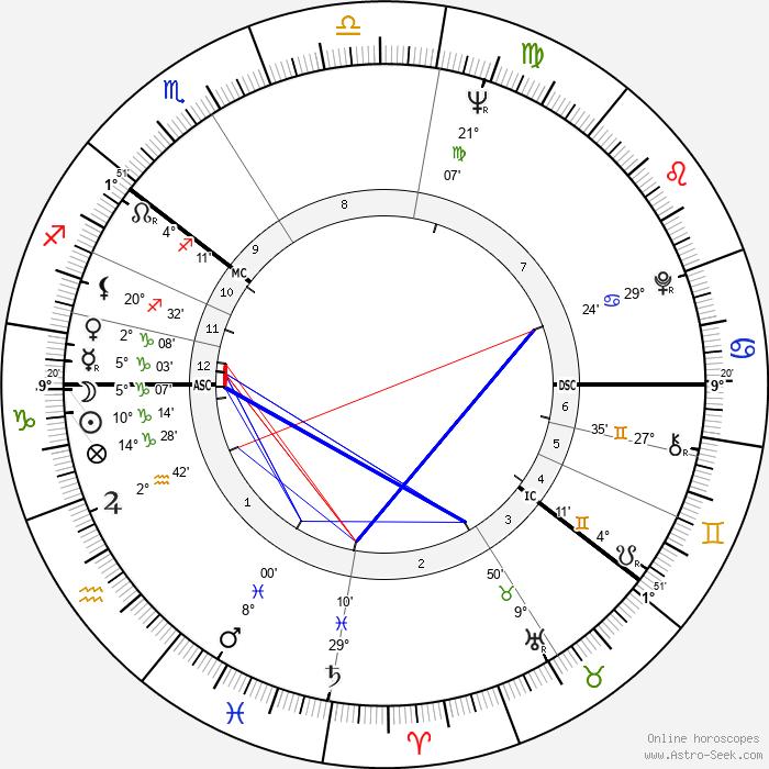 Erkki Lähde - Birth horoscope chart