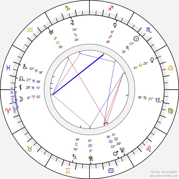 Erkki Lindfors - Birth horoscope chart