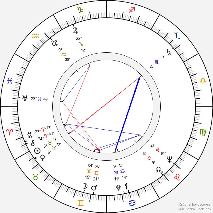 Erkki Luomala - Birth horoscope chart
