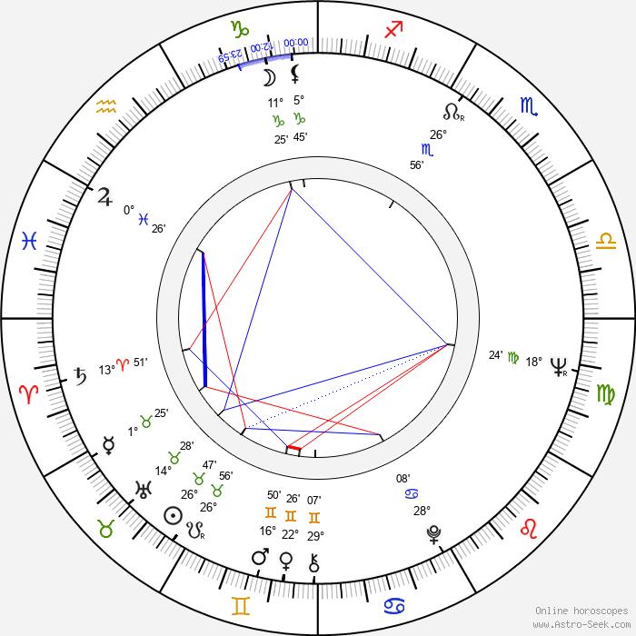 Erkki Toivanen - Birth horoscope chart