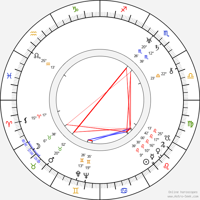 Erle C. Kenton - Birth horoscope chart