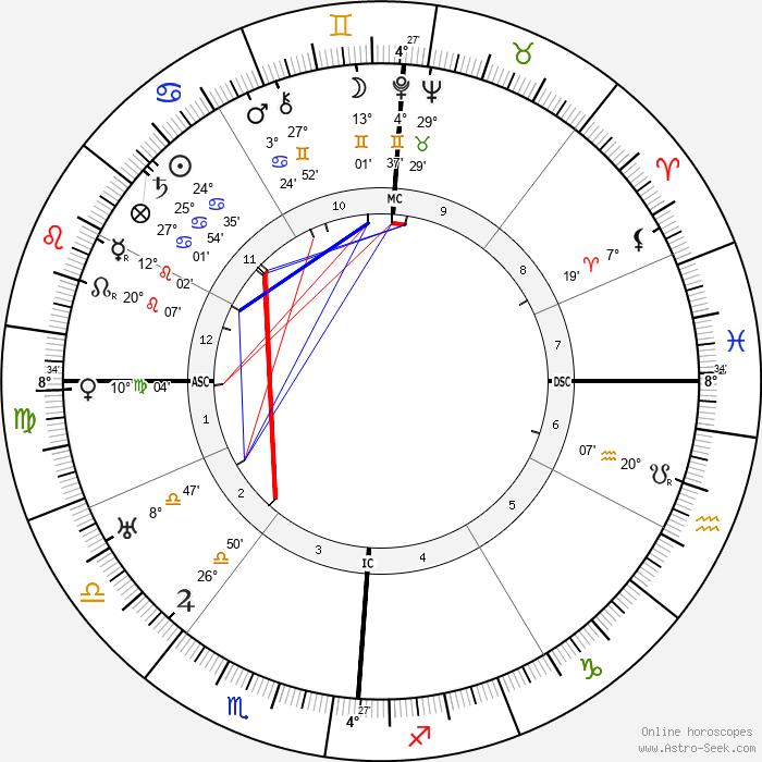 Erle Stanley Gardner - Birth horoscope chart