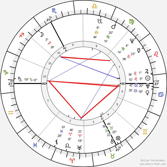 Ermanno Olmi - Birth horoscope chart