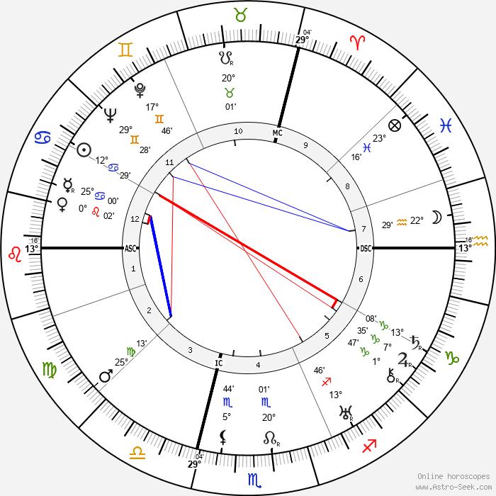 Ermenegildo Florit - Birth horoscope chart