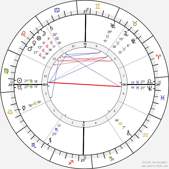 Ermete Zacconi - Birth horoscope chart