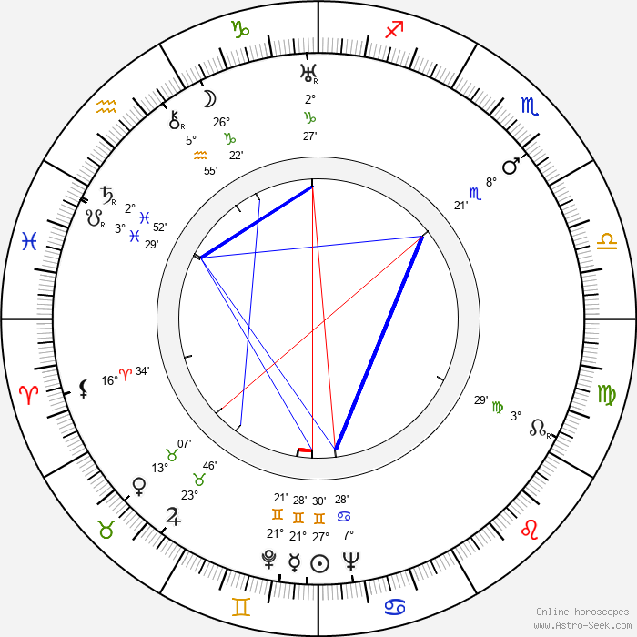 Erna Sellmer - Birth horoscope chart