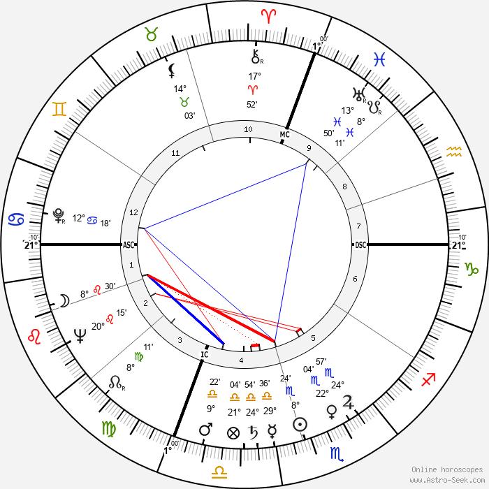 Ernest Blanc - Birth horoscope chart