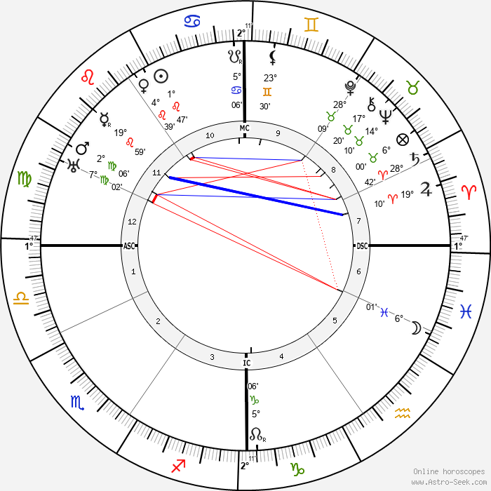 Ernest Bloch - Birth horoscope chart
