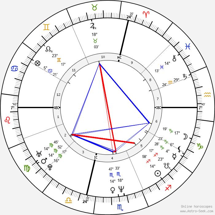 Ernest C. Anthony Jr. - Birth horoscope chart
