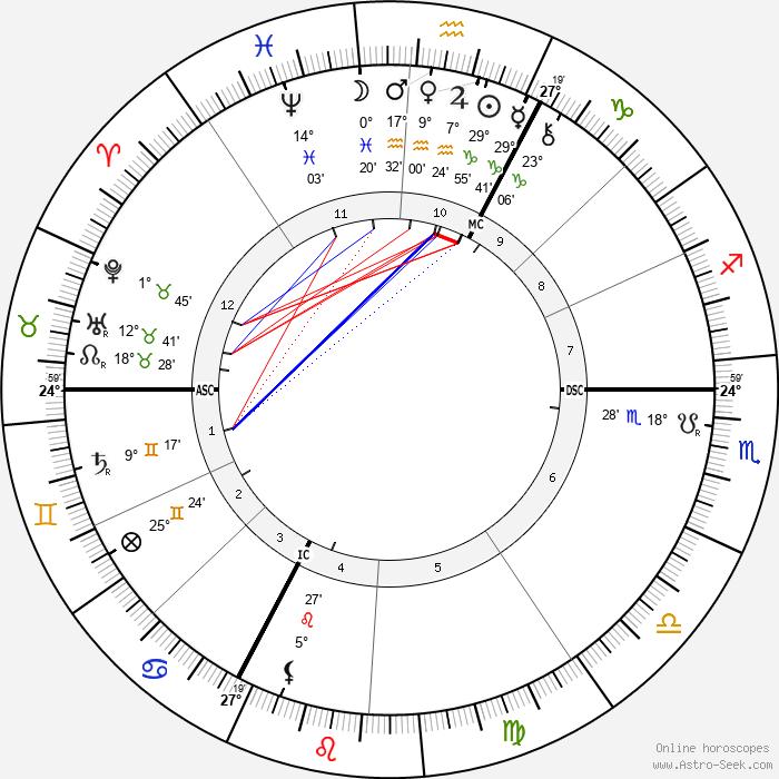 Ernest Chausson - Birth horoscope chart