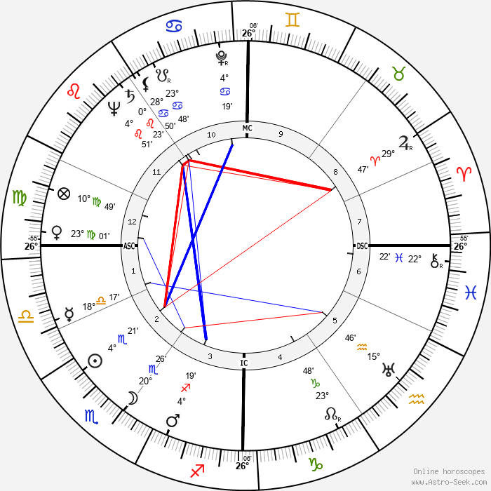 Ernest Johann Tetsch - Birth horoscope chart