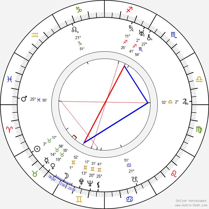 Ernest Laszlo - Birth horoscope chart