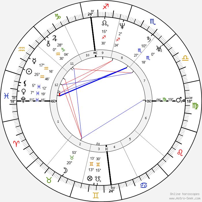 Ernest Legouvé - Birth horoscope chart