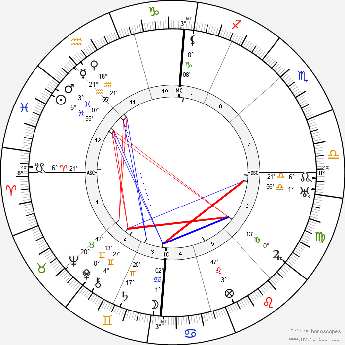 Ernest Pérochon - Birth horoscope chart