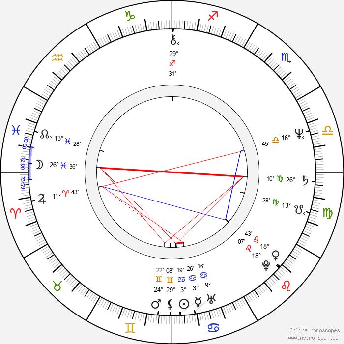 Ernest R. Dickerson - Birth horoscope chart