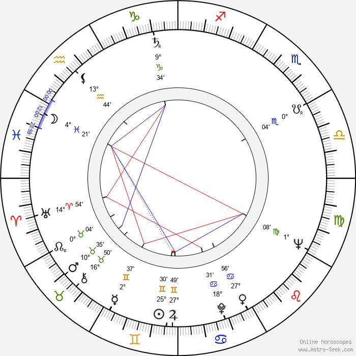 Ernest Šmigura - Birth horoscope chart