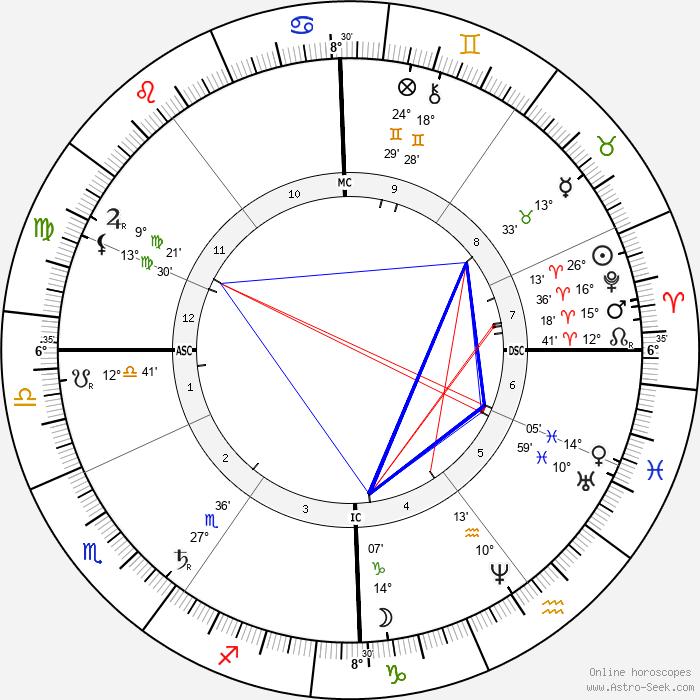 Ernest Solvay - Birth horoscope chart