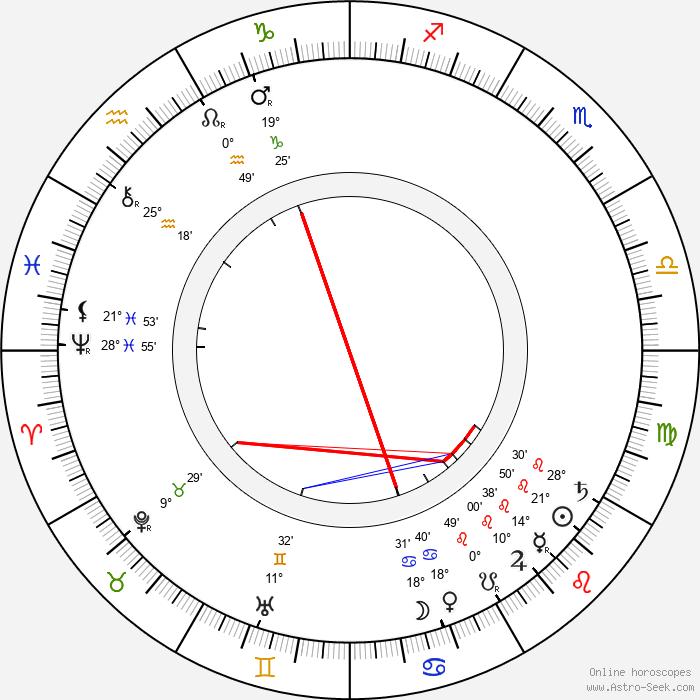Ernest Thompson Seton - Birth horoscope chart