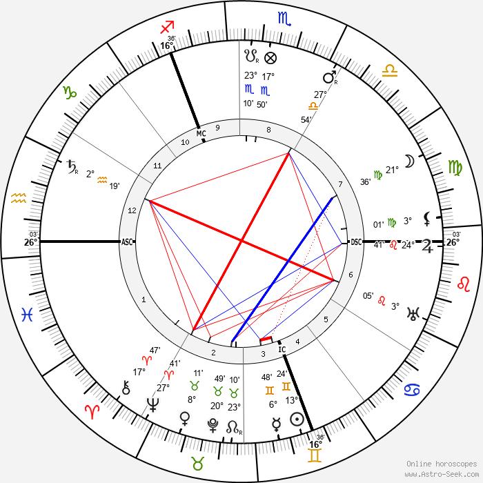 Ernest Wykes - Birth horoscope chart