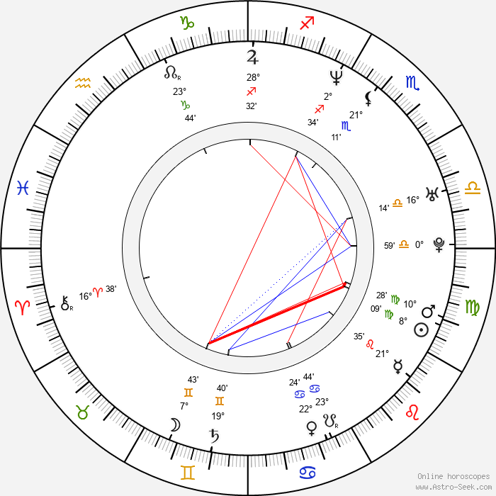 Ernesto Čekan - Birth horoscope chart