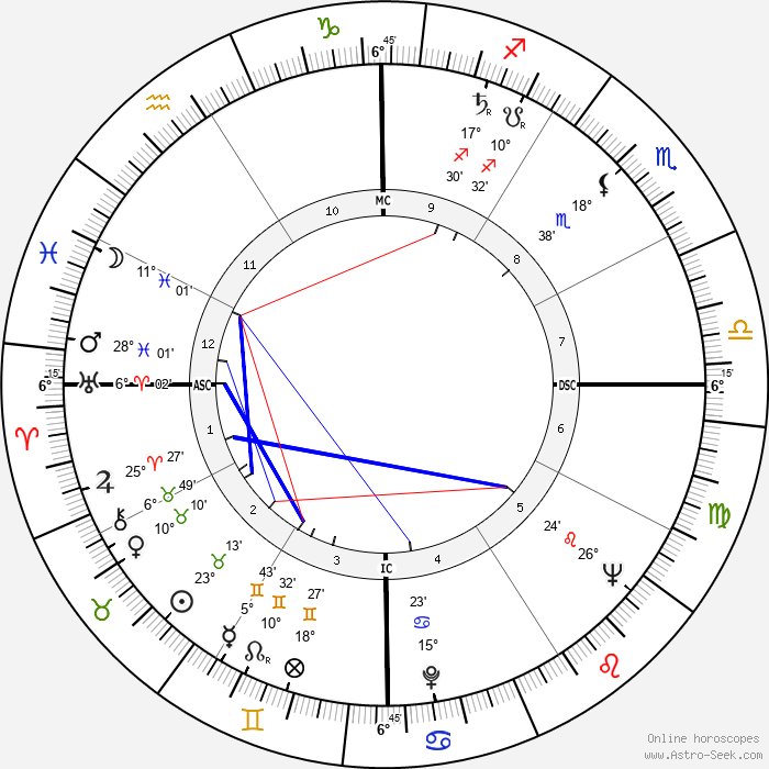Ernesto 'Che' Guevara - Birth horoscope chart