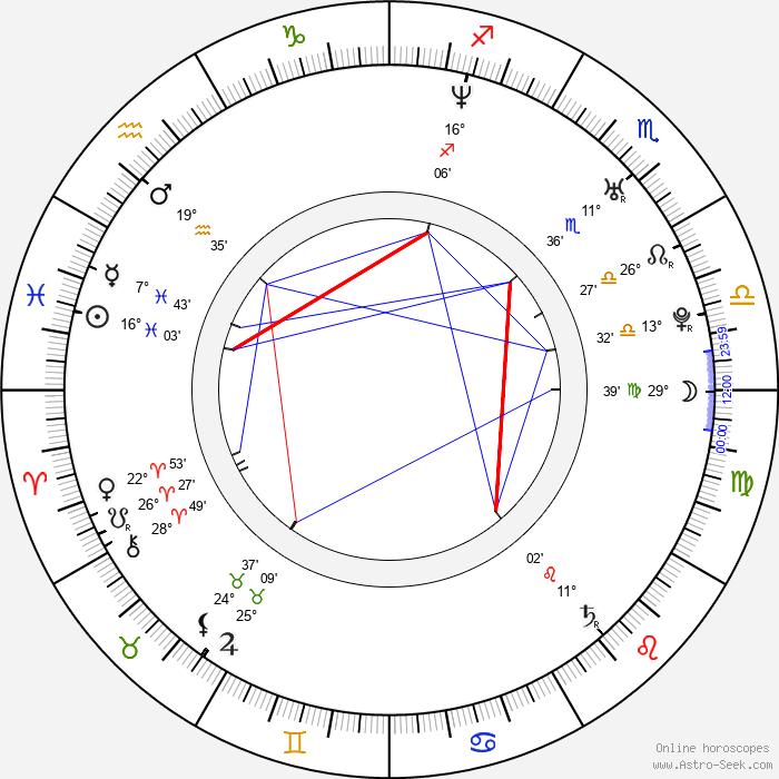 Ernesto D'Alessio - Birth horoscope chart