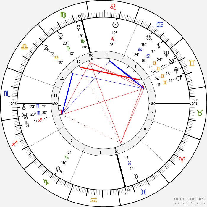 Ernesto Maserati - Birth horoscope chart