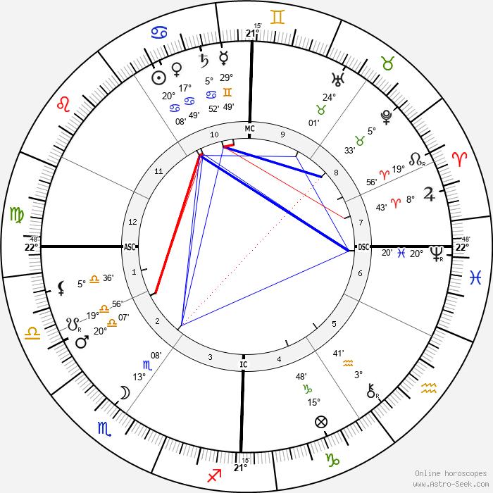 Ernesto Schiaparelli - Birth horoscope chart