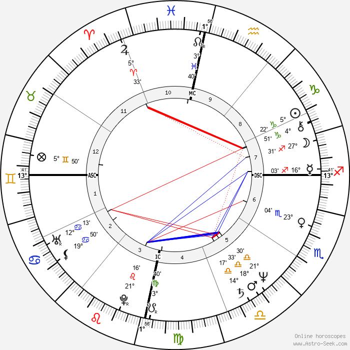 Ernesto Zedillo - Birth horoscope chart