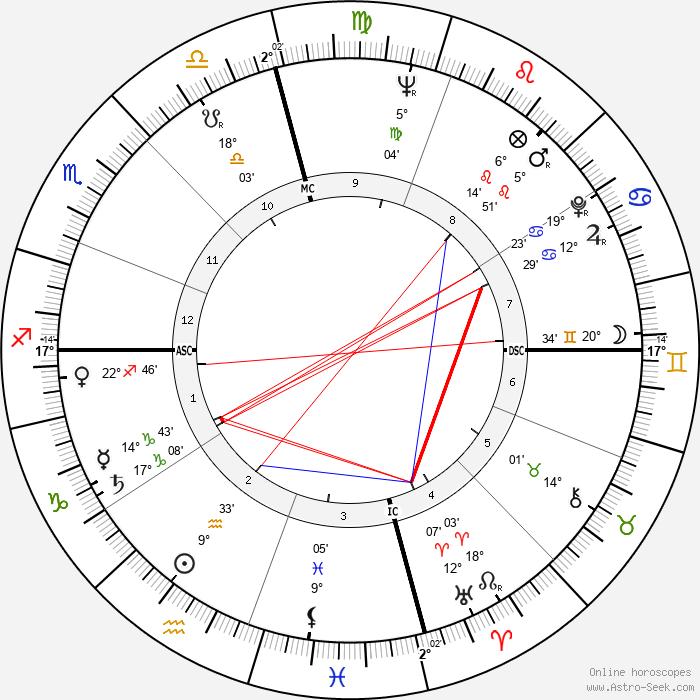 Ernie Banks - Birth horoscope chart