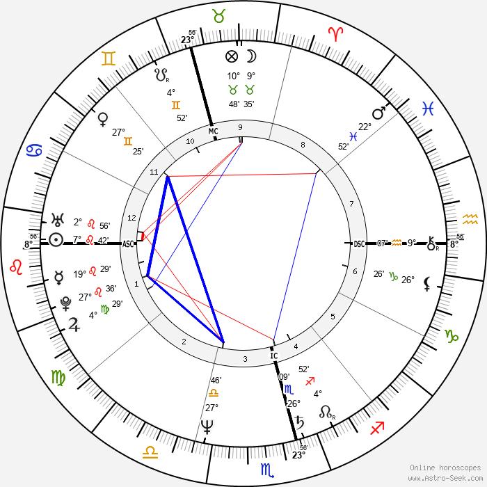 Ernie Dingo - Birth horoscope chart